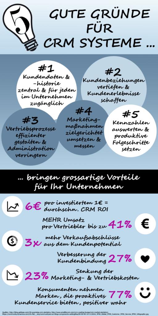 CRM-Infografik Vorteile CRM System