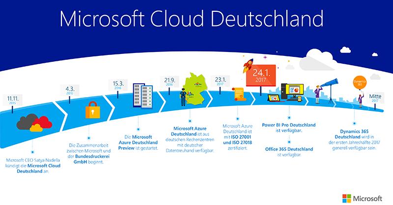 Office 365 Ist Ab Sofort In Der Microsoft Cloud Deutschland Verfügbar